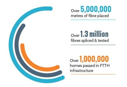 OSP FTTH